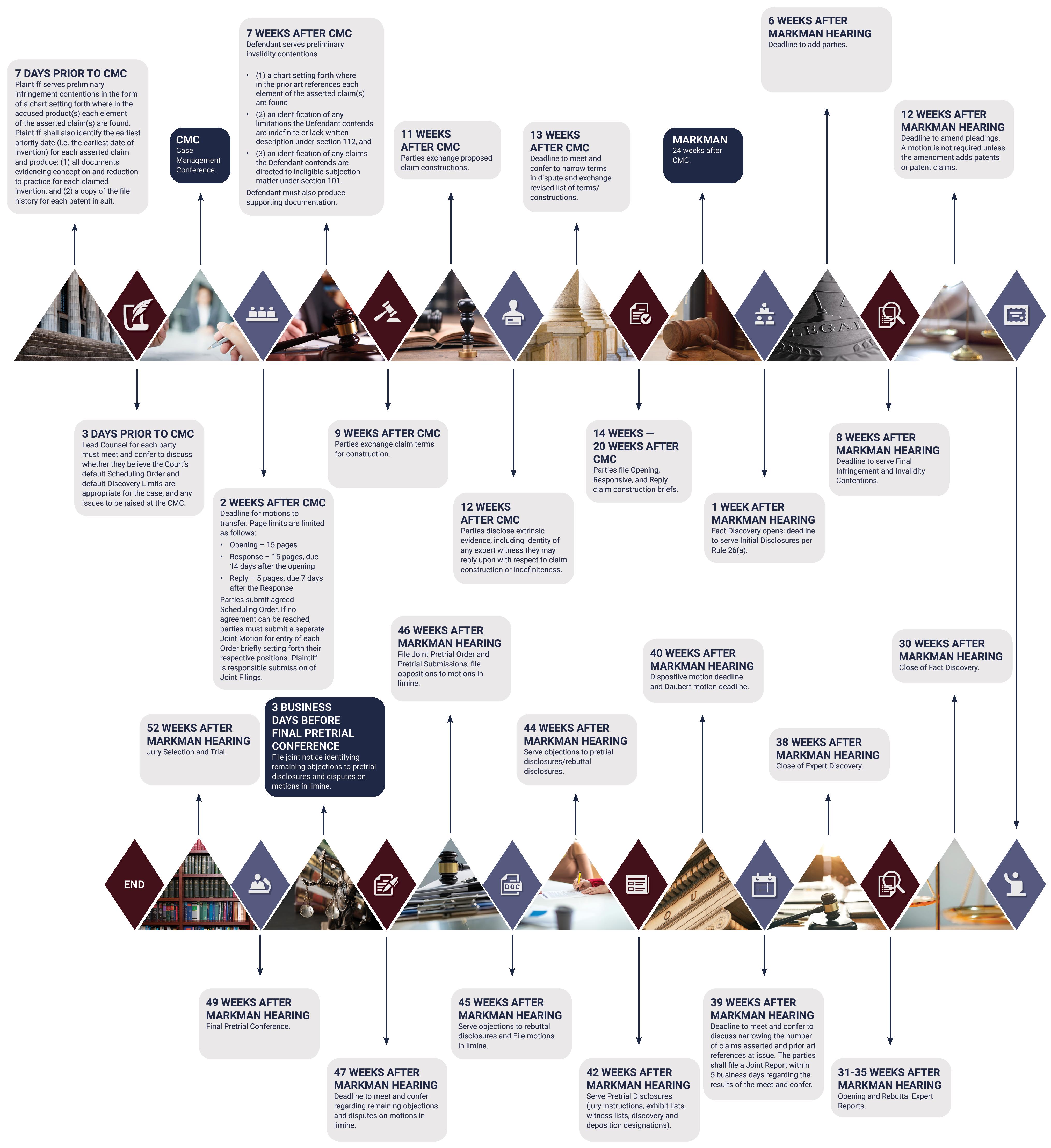 General Governing Proceeding Timeline